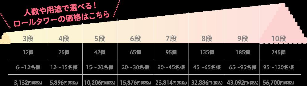リムジンパーティーの値段・料金表